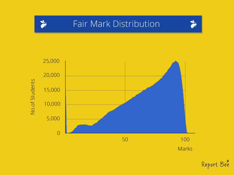 Fair mark distribution