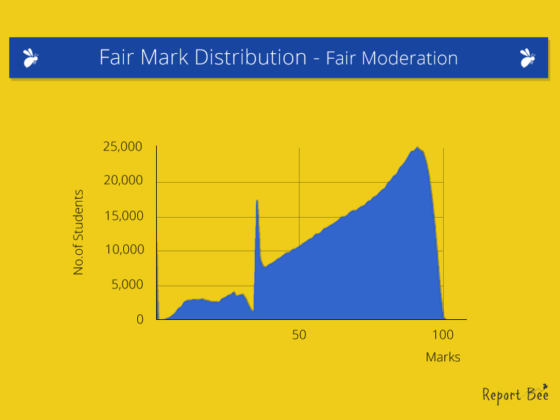 Fair mark distribution with Fair Moderation