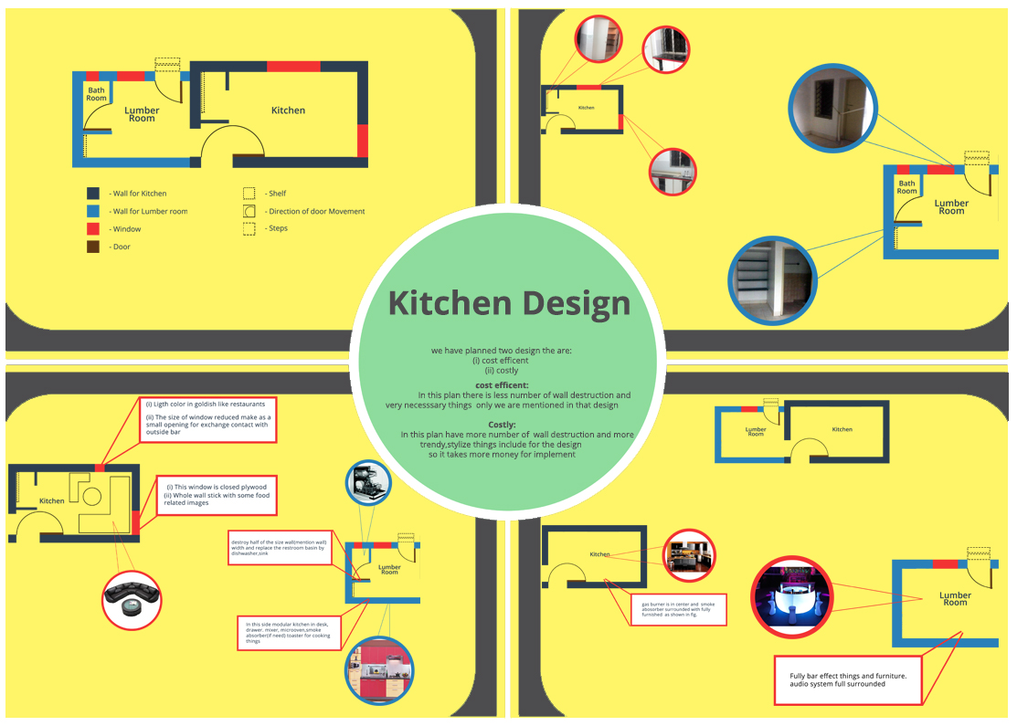 Concept by Sathish Jain & Harish